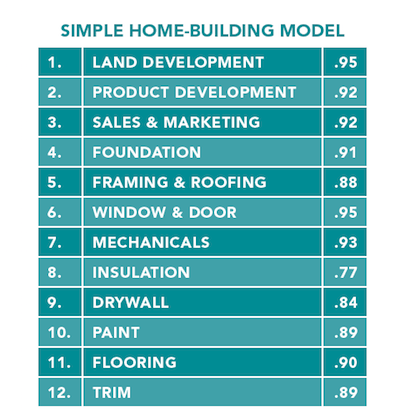 Chart: 12 steps in Simple Home-Building Model