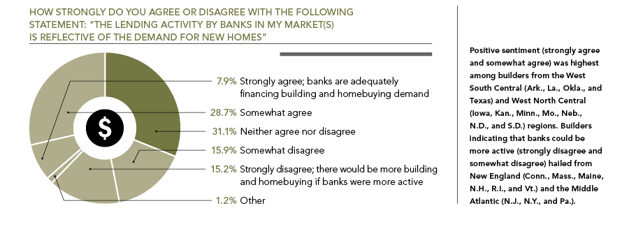 Professional Builder Exclusive Research: Bankers and Builders, chart 6