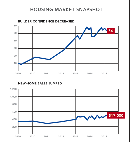 New-home sales and builder confidence charts