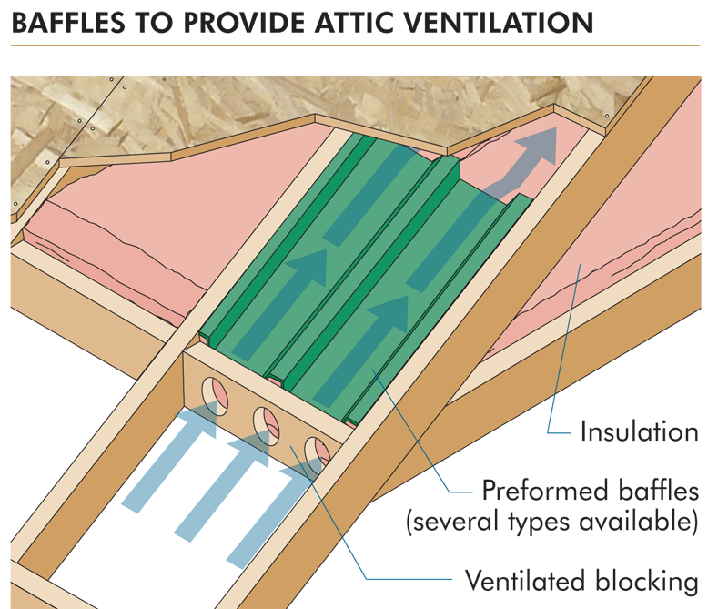 5 Steps To Proper Roof Sheathing Installation Pro Builder
