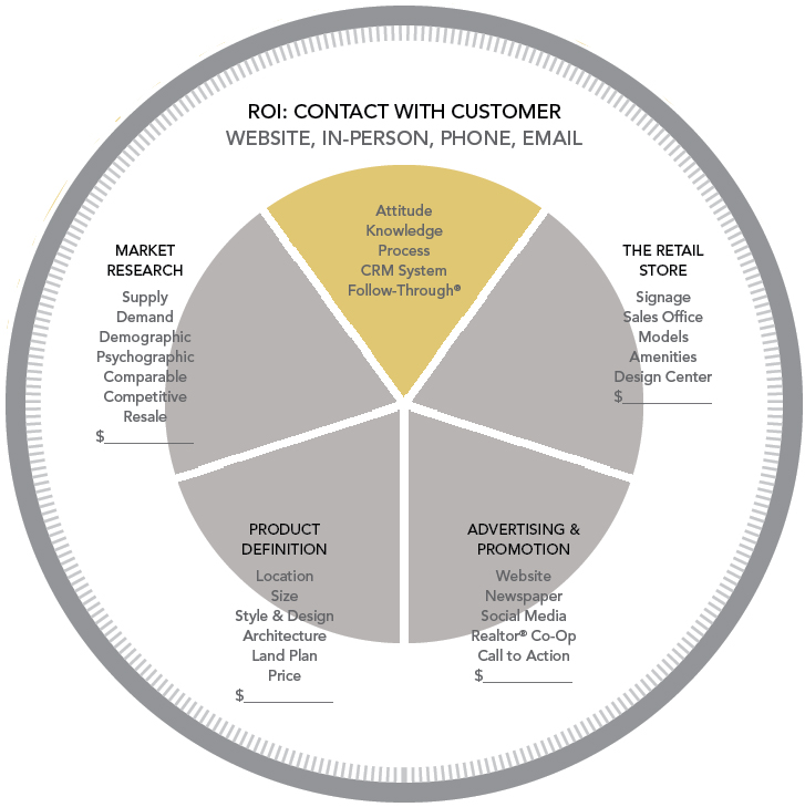 Marketing Circle diagram_home builder marketing