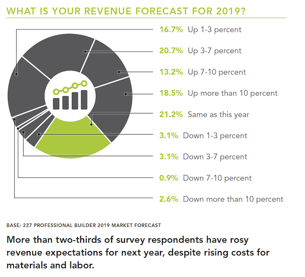Homebuilding-revenue_forecast