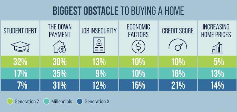 PropertyShark infographic biggest obstacles
