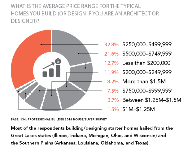 Average price of a home you build