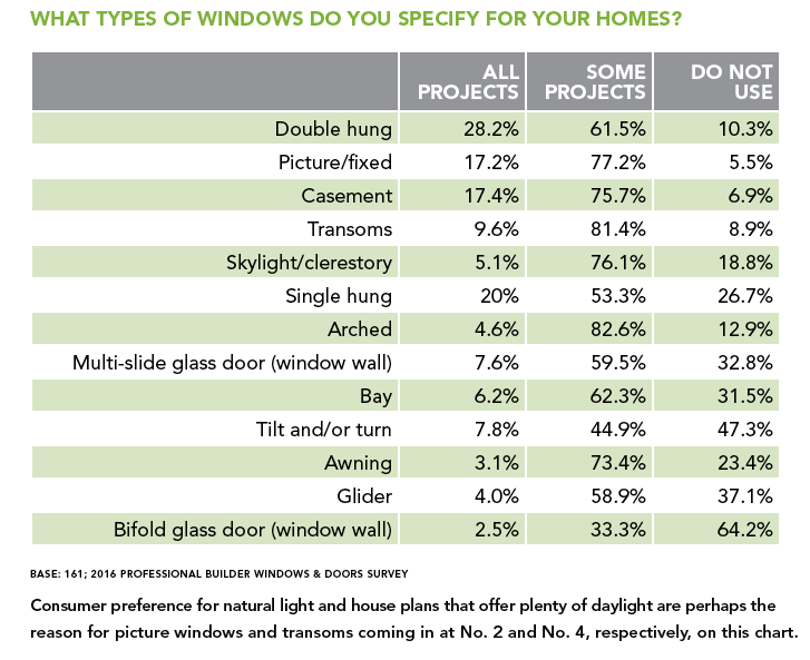 Window types specified for projects