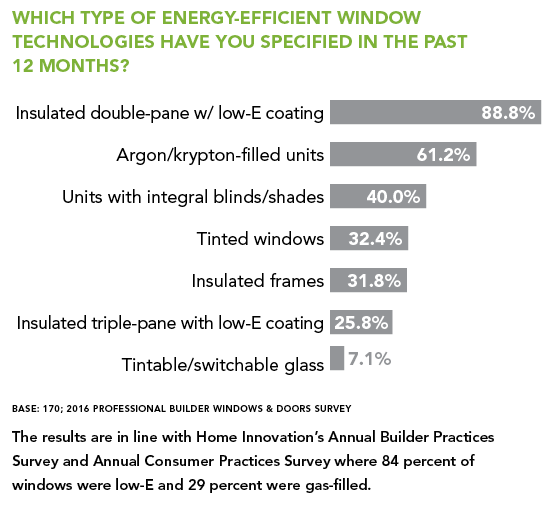 Energy Efficient Window Technology chart