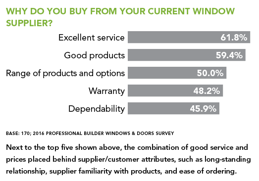 Why do you buy from your supplier chart