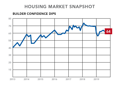 housing market snapshot-NAHB-builder confidence dips