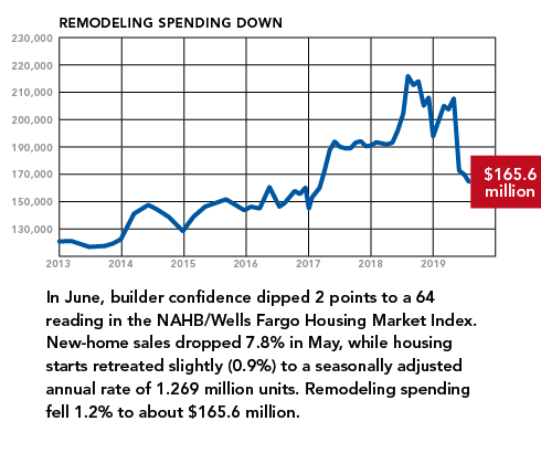 housing market snapshot-NAHB-remodeling spending down