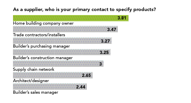 research about builder-supplier relationships chart 2