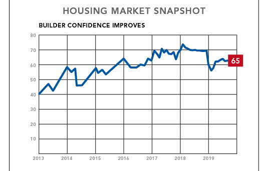 NAHB briefing on interest rates and housing affordability chart 1