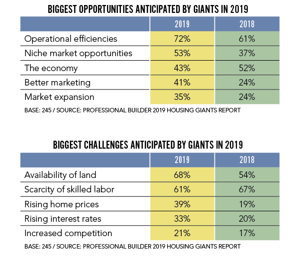 Professional Builder-2019 Housing Giants-opportunities and challenges charts