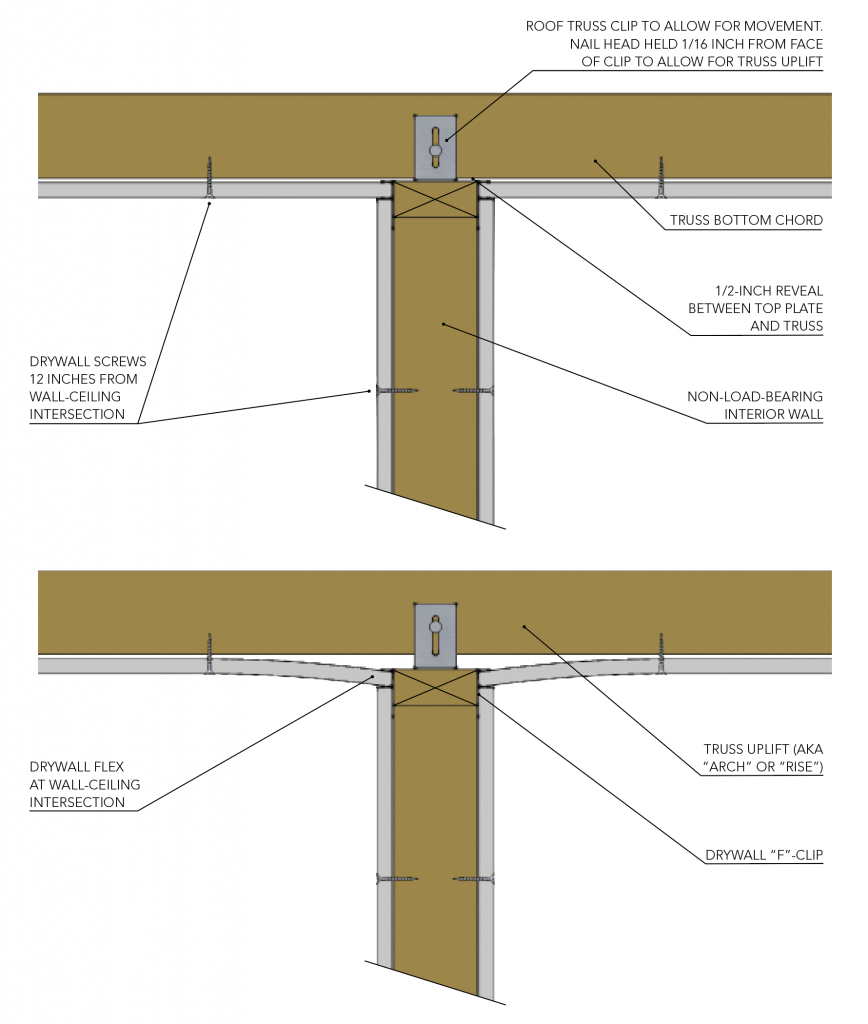 Drywall S From Truss Uplift
