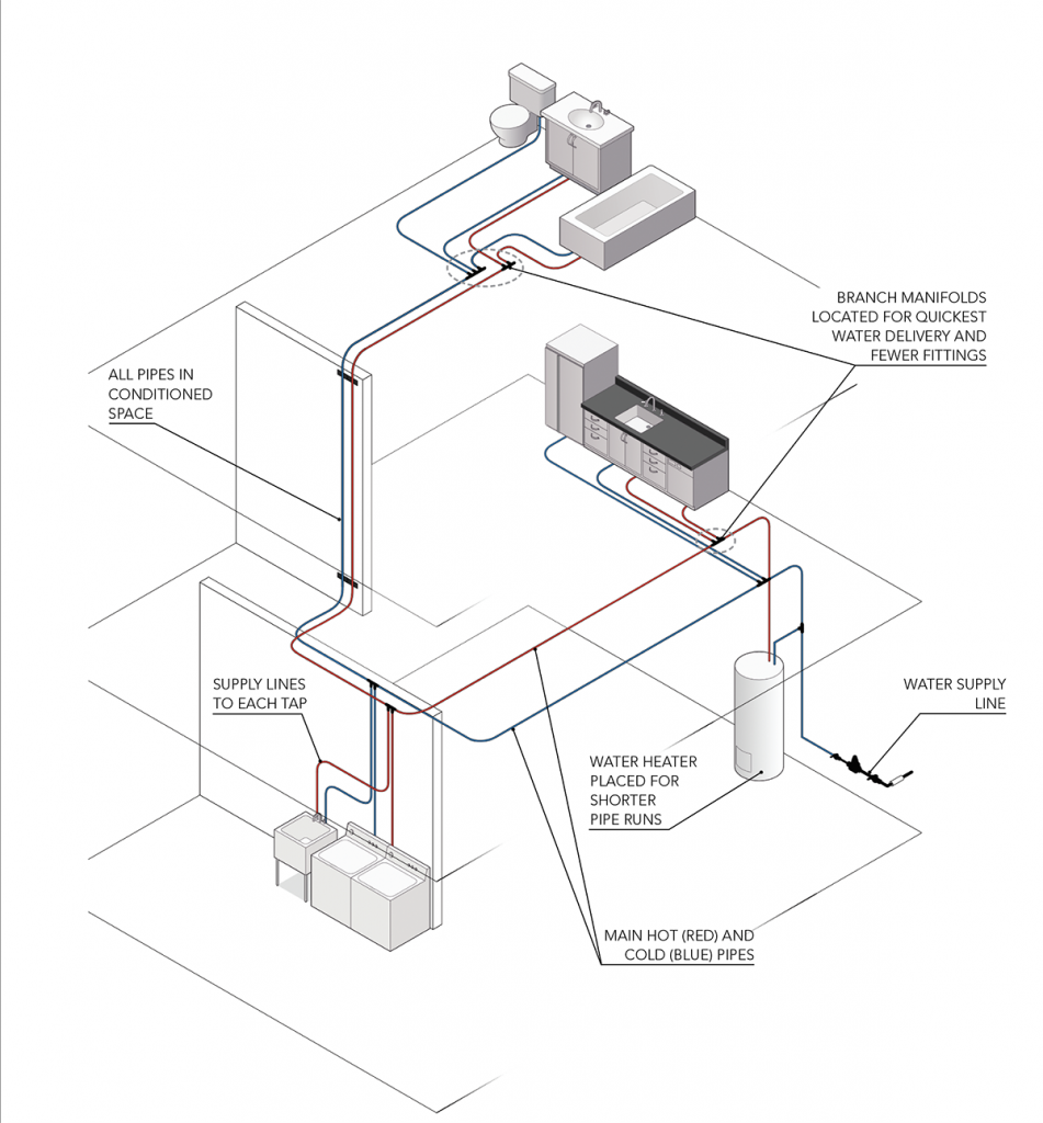 Reduce hot-water wait time by paying close attention to the plumbing layout.