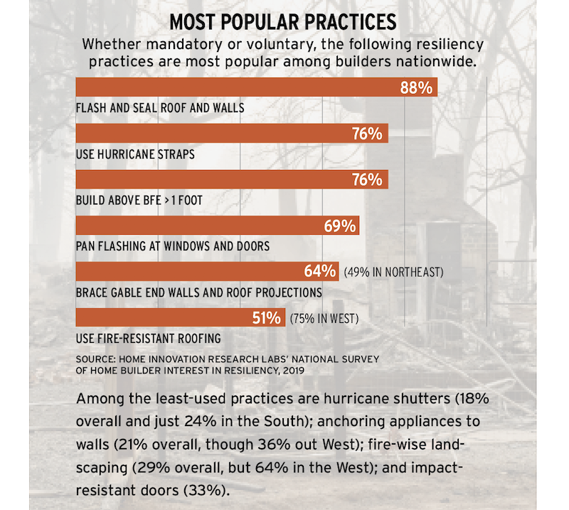 most popular resilient building practices, chart