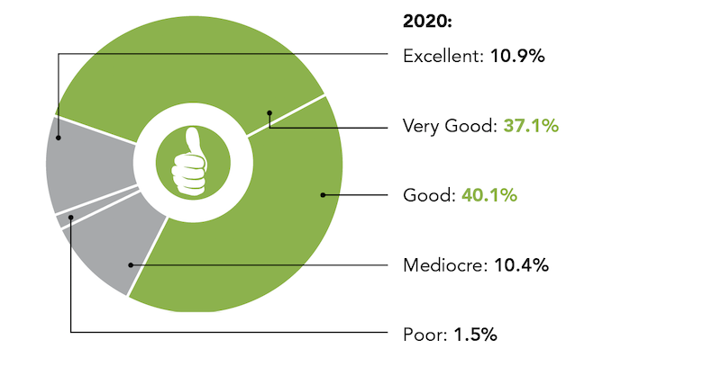 what do you expect for your business in 2020