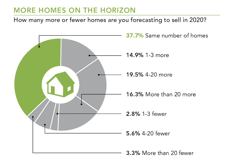 How many more or fewer homes are builders forecasting to sell in 2020