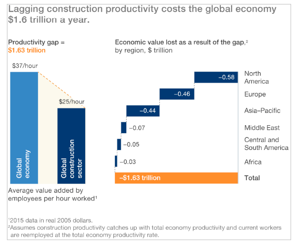 Bar chart showing cost of low productivity in construction