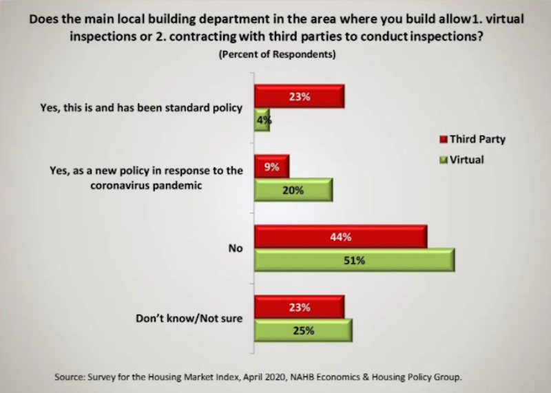 NAHB survey results about virtual home inspections