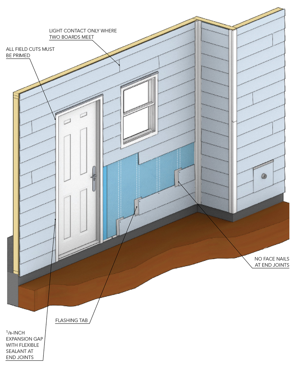 diagram showing fiber-cement siding best practices