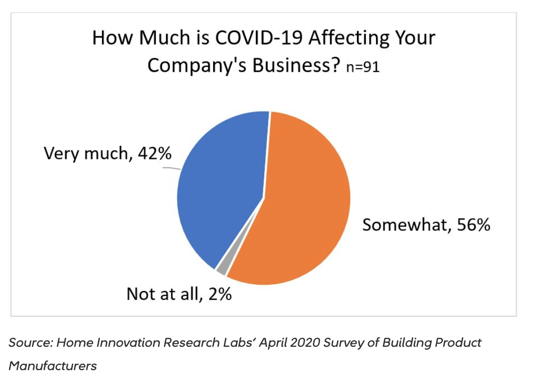 pie chart representing building product manufacturers affected by COVID-19
