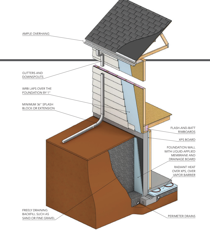 Construction details to ensure a warm, dry finished basement