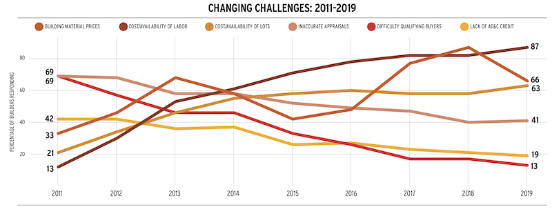 changing challenges for home builders between 2011 and 2019