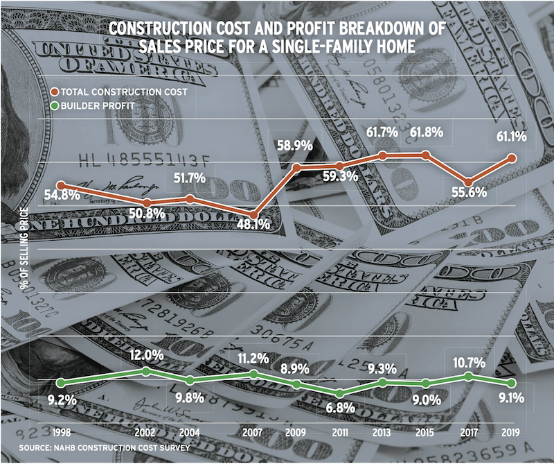 chart showing construction cost and profit breakdown of single family home sales price