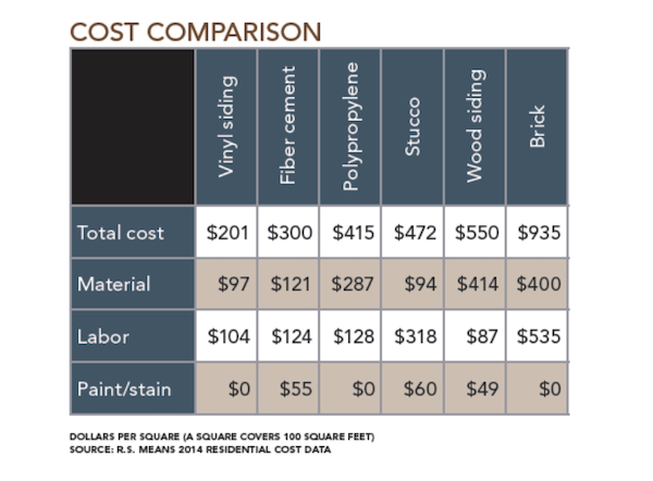 cost comparison chart of different siding types from R.S. Means