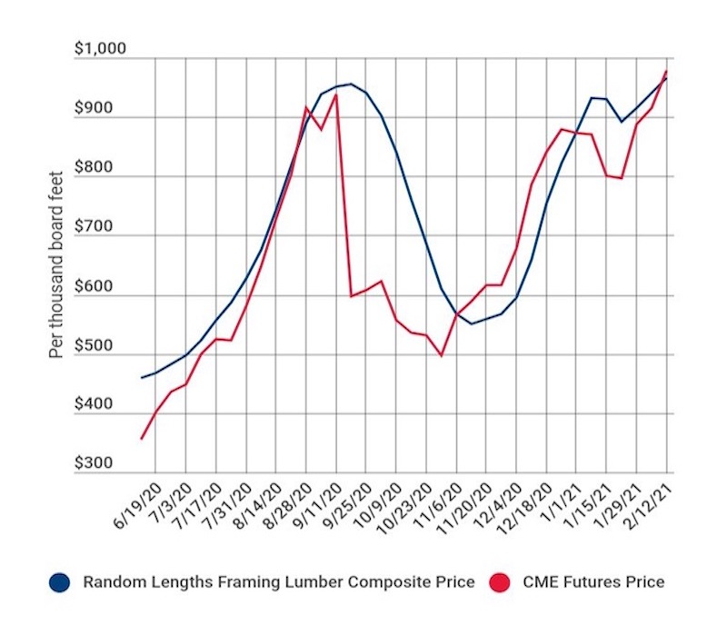 Composite Lumber Price chart