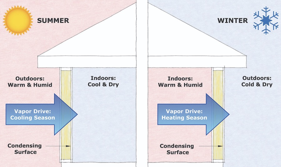 Movement of moisture in the home can cause mold