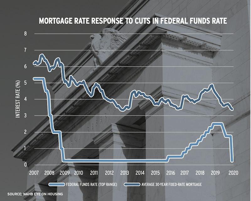 chart showing the mortgage rate response to cuts in the federal funds rate
