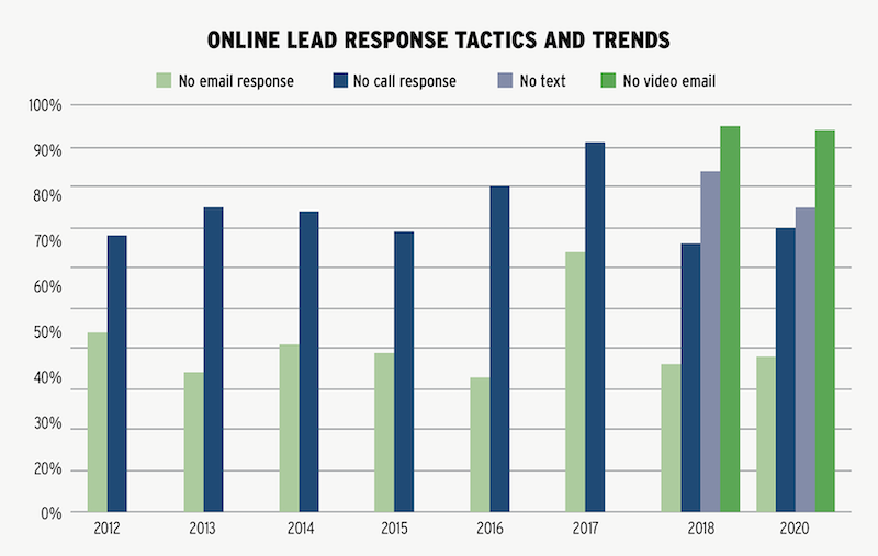 online sales lead response tactics and trends for home builders