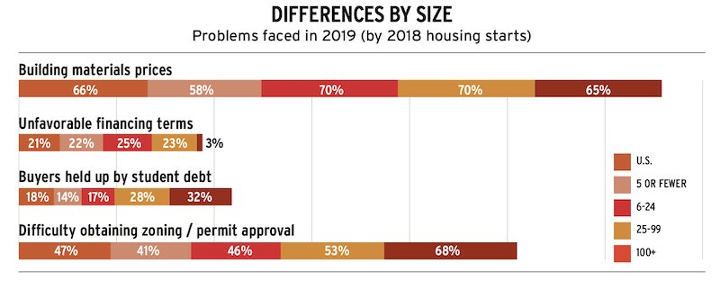 problems faced by home builders by size