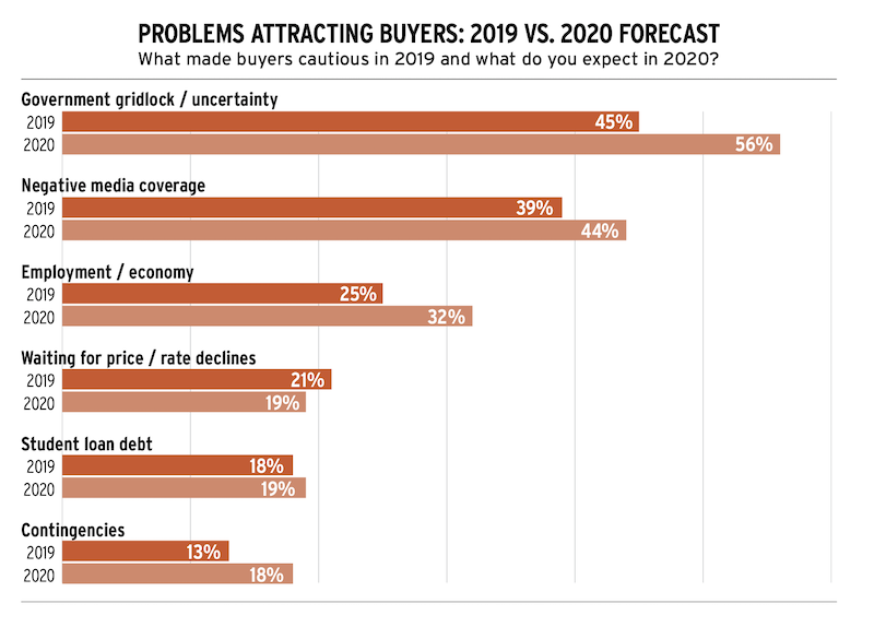 problems for builders attracting homebuyers