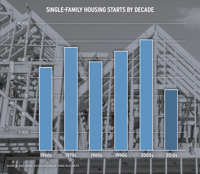 chart showing single-family housing starts by decade