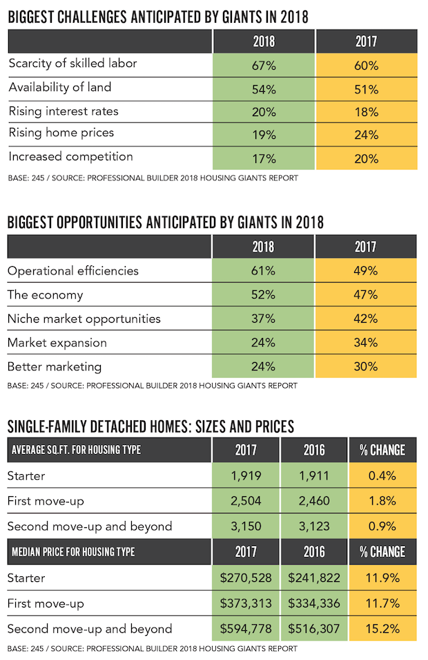 Housing_Giants_Opportunities_Challenges_ Tables