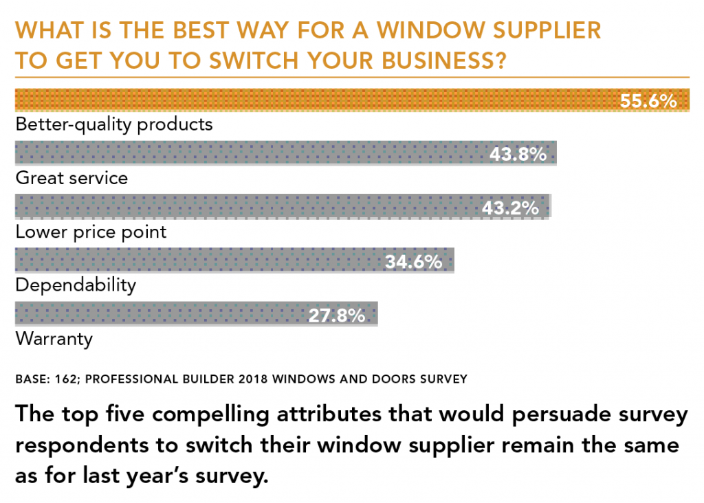 Factors_for_switching_window_supplier