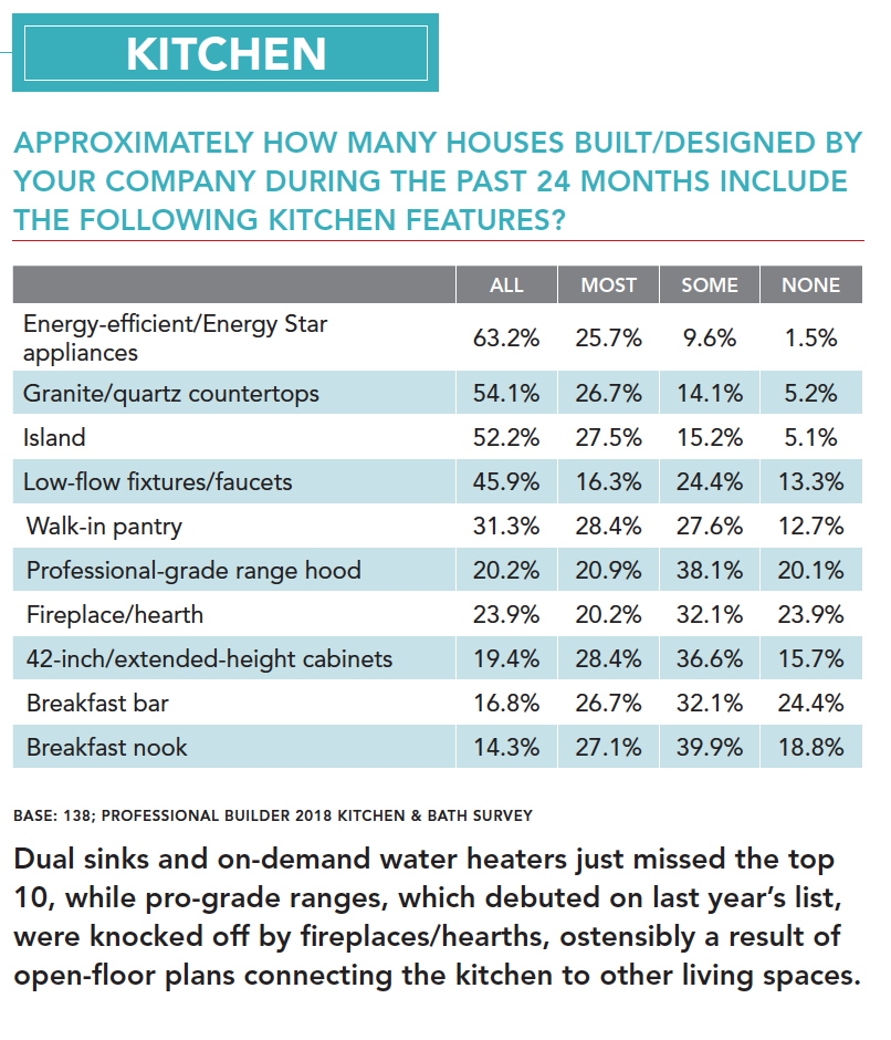 Top_10_Kitchen_Features.png