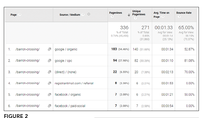 Figure 2_Google Analytics to pinpoint traffic to certain pages