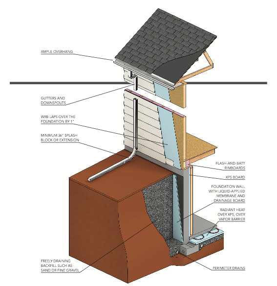 Quality Matters_dry basement_illustration_IBACOS
