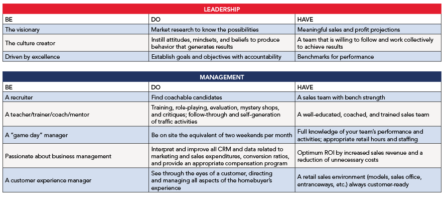 Sales and marketing_leadership and management_chart