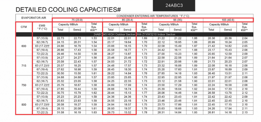 Detailed Cooling Capacities