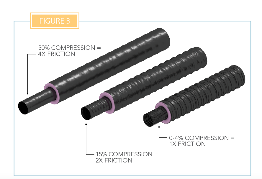 Duct compression and friction