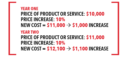 ROI equation for purchasing