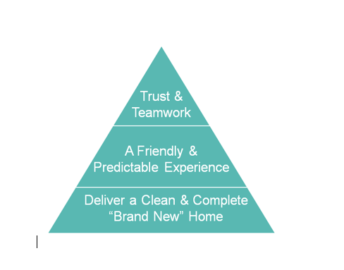 Woodland O'Brien Scott's home buyer hierarchy of needs