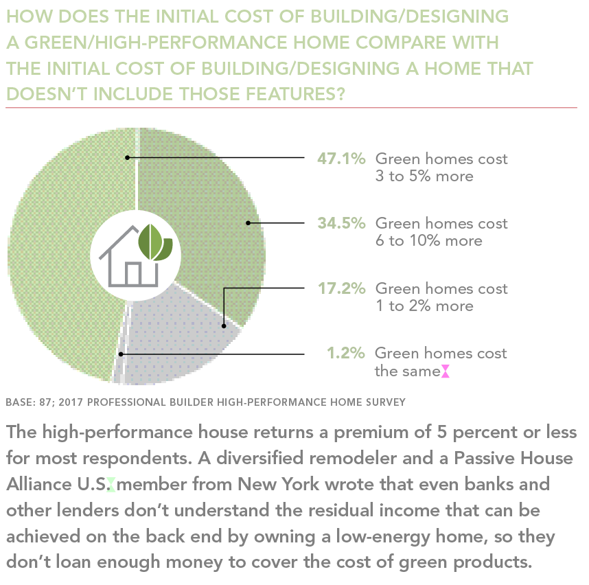 Cost of high performance home chart