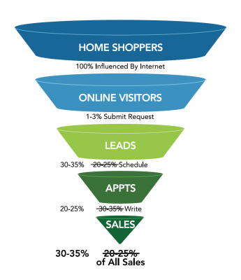 The smart Trick of Sales Funnel Builder That Nobody is Talking About