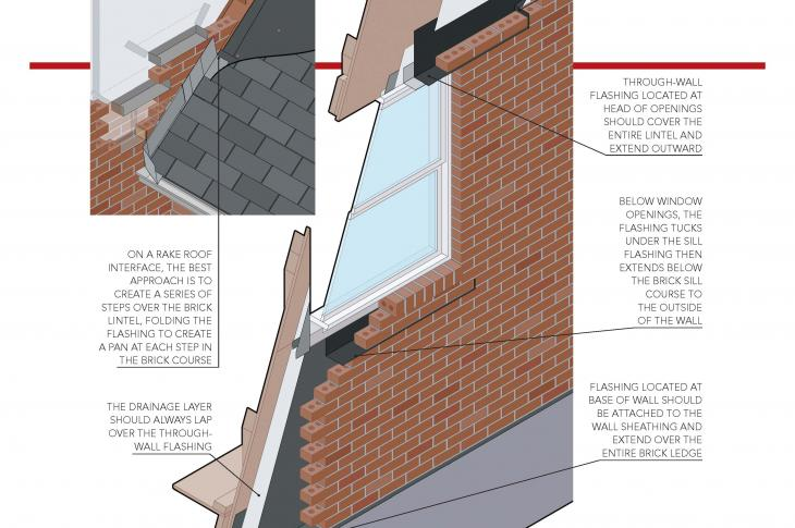 Brick through-wall flashing to prevent water intrusion in a brick veneer wall