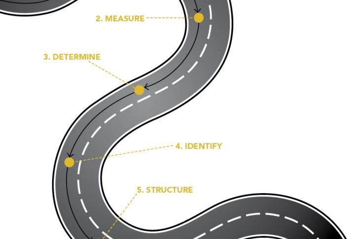 Diagram of the road to defining your target market
